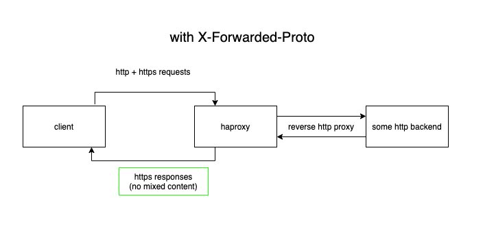 with-x-forwarded-proto